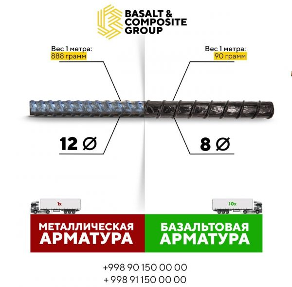 Basalt rebar weight